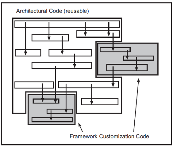 Framework Customization Code in a Framework